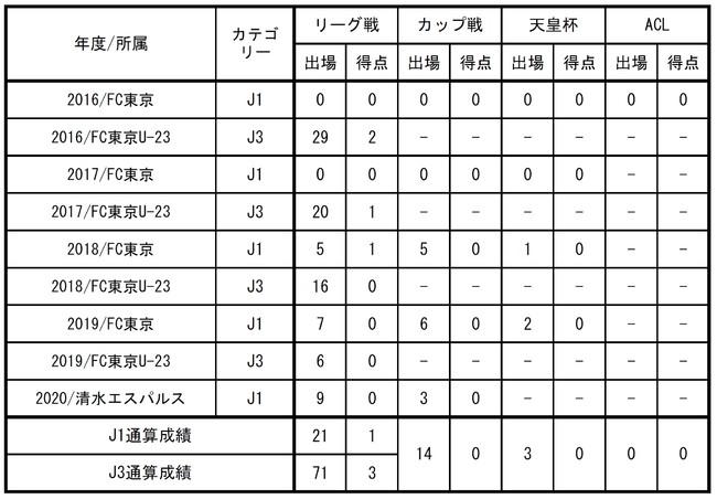 岡崎 慎選手 FC東京復帰のお知らせ