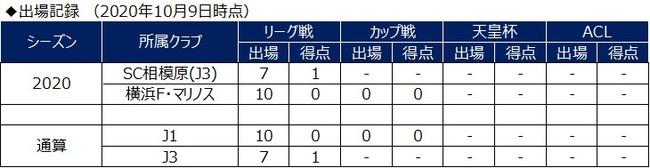 松田詠太郎選手 プロA契約締結のお知らせ