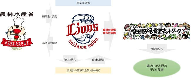 ライオンズが農林水産省の「食育等推進事業」に参加 来月より埼玉県内105か所の子ども食堂に約30,000食分の食材を提供