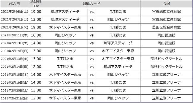 ノジマTリーグ 2020-2021シーズン 2021年2月日程 (男子)