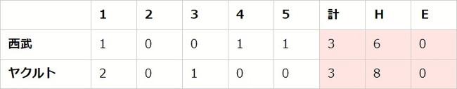 セ・パe交流戦 前節 DAY6(S vs L、G vs H、D vs H)【eBASEBALL プロリーグ 2020】