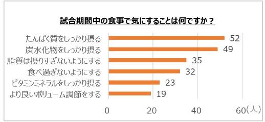 """アミノ酸のチカラをフル活用した東京2020オリンピック日本代表選手団サポート!""""低脂質で美味しい""""を実現させたアスリートのための『ギョーザ』"""