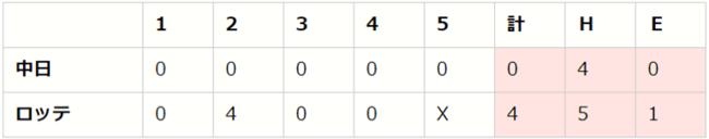 セ・パe交流戦 後節 DAY3(M vs D、B vs S、E vs G)【eBASEBALL プロリーグ 2020】