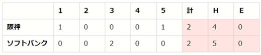 セ・パe交流戦 後節 DAY6(H vs T、F vs DB、L vs C)【eBASEBALL プロリーグ 2020】