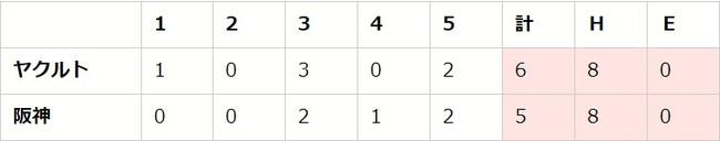 【「eBASEBALLプロリーグ」2020シーズン】セ・リーグ第3節(1)【T vs S、G vs D、C vs DB】