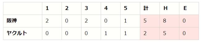 【「eBASEBALLプロリーグ」2020シーズン】セ・リーグ第3節(2)【S vs T、G vs D、DB vs C】