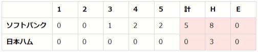【「eBASEBALLプロリーグ」2020シーズン】パ・リーグ第3節(3)【F vs H、M vs L、B vs E】