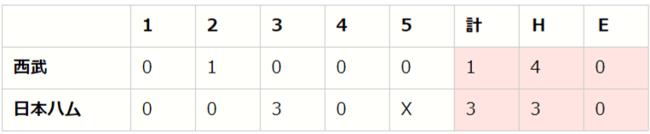【「eBASEBALLプロリーグ」2020シーズン】パ・リーグ第4節(2)【F vs L、M vs E、B vs H】