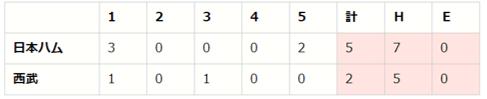 【「eBASEBALLプロリーグ」2020シーズン】パ・リーグ第4節(3)【L vs F、E vs M、H vs B】