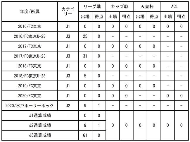 【FC東京】鈴木喜丈選手 水戸ホーリーホックへの育成型期限付き移籍期間延長のお知らせ