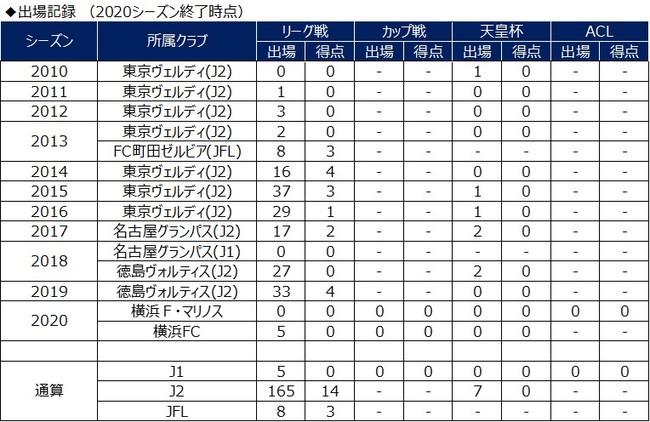 杉本竜士選手 横浜FCへ完全移籍のお知らせ