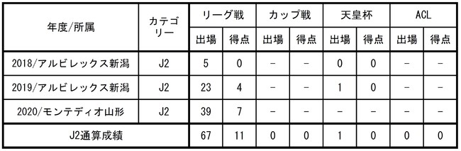 【FC東京】渡邊凌磨選手 完全移籍加入のお知らせ