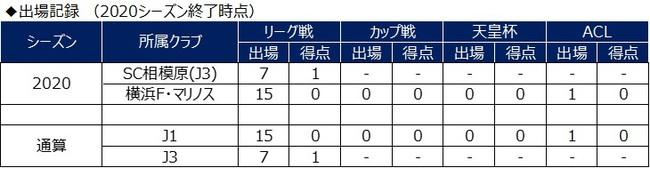 松田詠太郎選手 大宮アルディージャへ期限付き移籍のお知らせ
