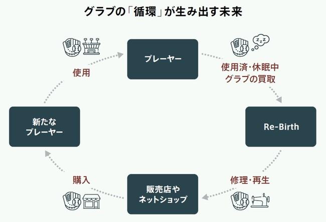 【NEW TYPEの野球専門店】野球グローブを通じたサーキュラーエコノミーを展開するRe-Birthが東京・蒲田に「野球グローブ再生工房Re-Birth」をオープン!