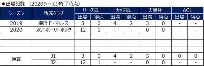 山谷侑士選手 鹿児島ユナイテッドFCへ期限付き移籍のお知らせ