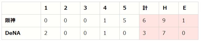 【「eBASEBALLプロリーグ」2020シーズン】セ・リーグ第5節(3)【DB vs T、C vs D、S vs G】