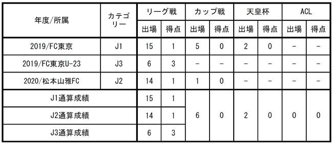 【FC東京】ジャエル選手 契約満了のお知らせ