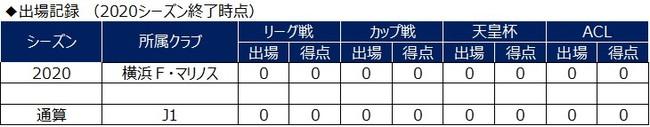 津久井匠海選手 ラインメール青森へ期限付き移籍のお知らせ