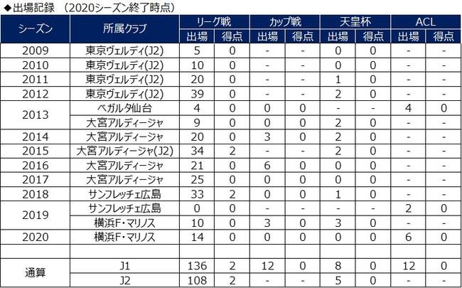 2021年度 契約更新選手について(和田拓也選手)