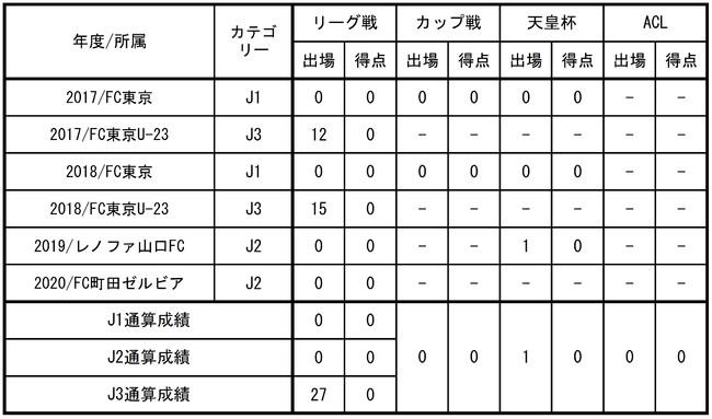 【FC東京】廣末陸選手 ラインメール青森FCへ完全移籍のお知らせ