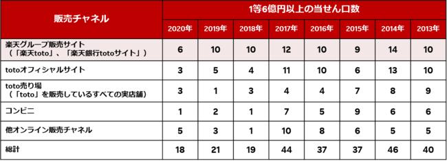 楽天グループの販売サイト、「BIG」1等6億円以上当せん口数において8年連続1位に
