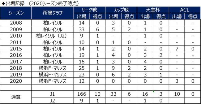 大津祐樹選手 ジュビロ磐田へ完全移籍のお知らせ