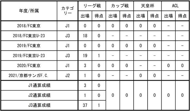 【FC東京】木村 誠二選手SC相模原へ育成型期限付き移籍のお知らせ
