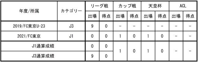 【FC東京】安田虎士朗 選手(FC東京U-18)来季加入内定のお知らせ