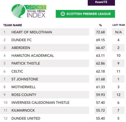 Hearts top Scottish Social Media Table