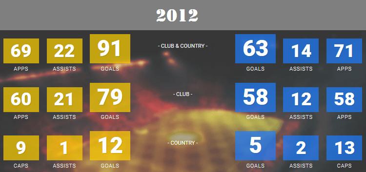 2012 Messi statistics