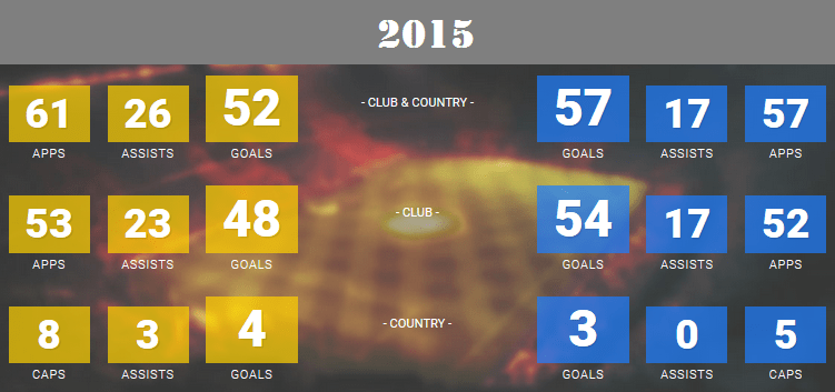 2015 goal statistics of Messi and Ronaldo