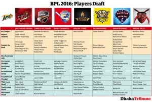 Bangladesh Premier League Squad (All teams Players)