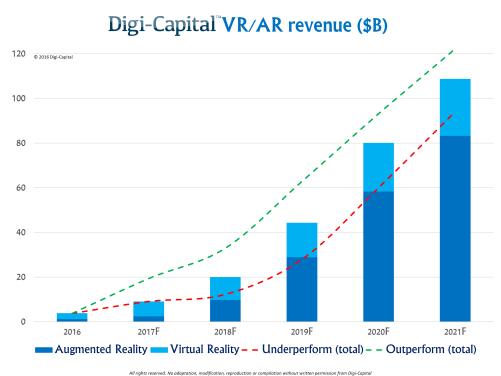 digi-capital-vr-ar-revenue