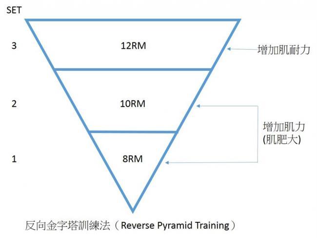 正金字塔 訓練的圖片搜尋結果