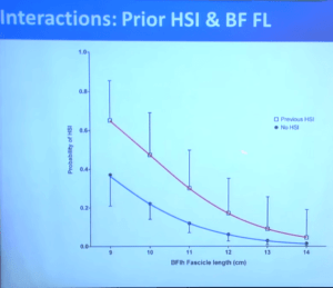 BF hamstring length and future injuries