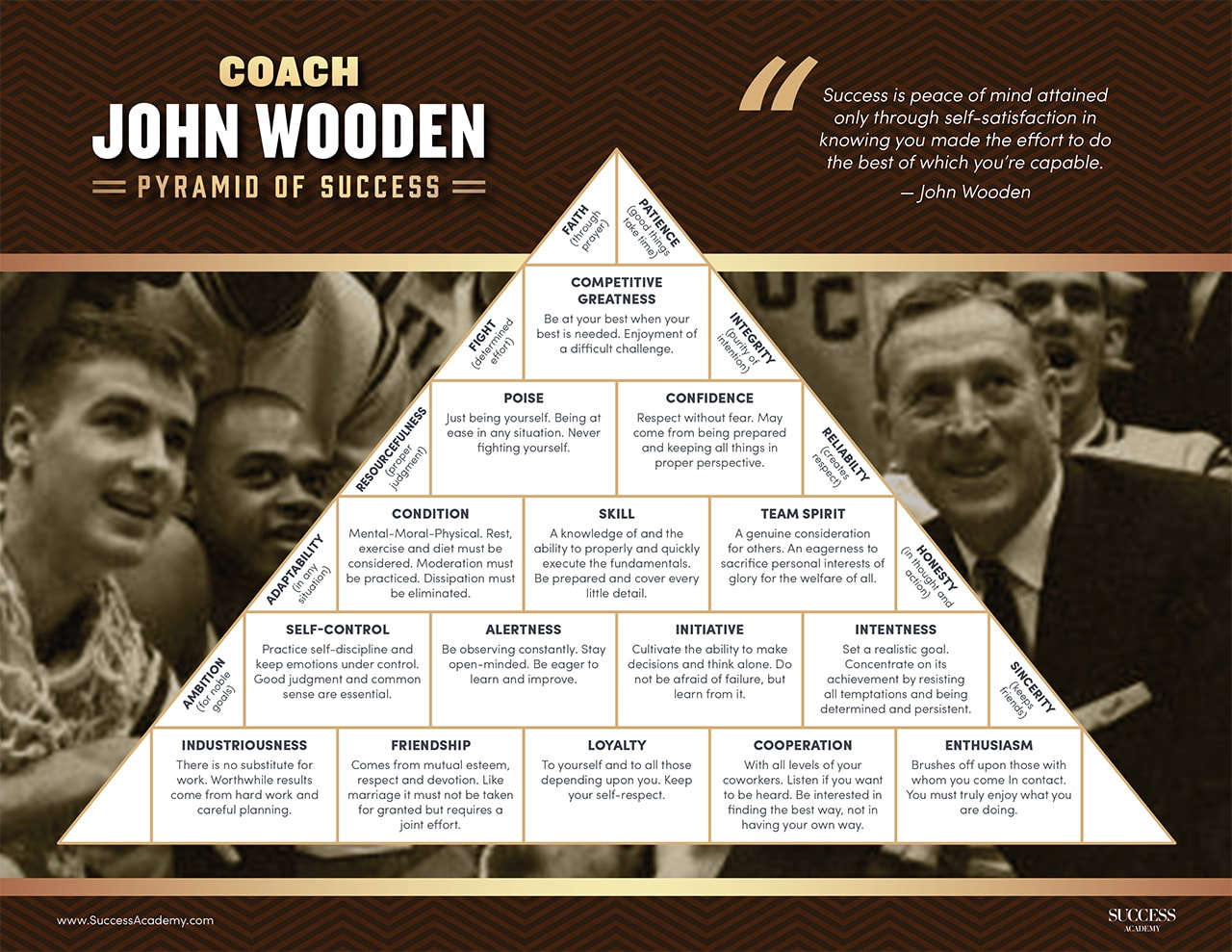 Pyramid Of Success By Coach John Wooden Digital Learning Course
