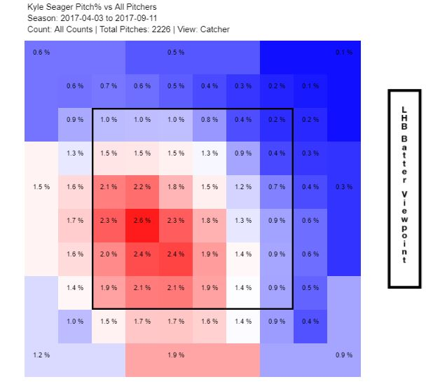 Kyle Seager 2017 heatmap