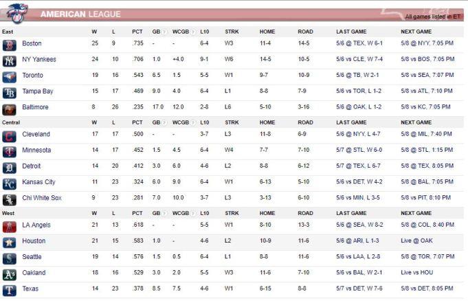 AL Standings (May 7th, 18)