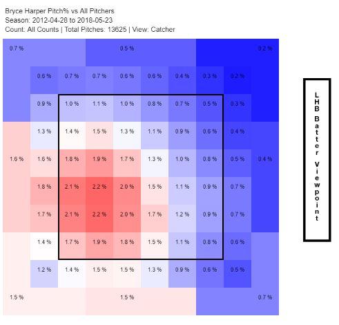 Harper career heatmap