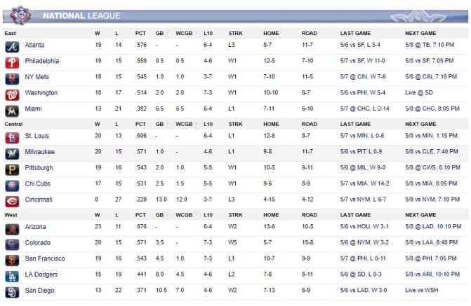 NL Standings (May 7th, 18)