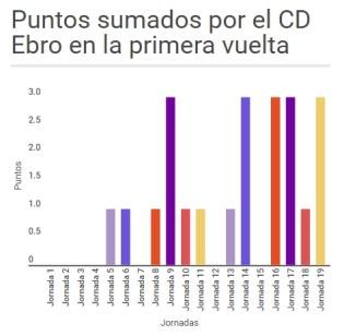 Puntos temporada 2015/2016