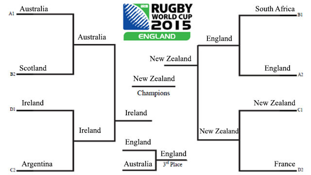 IRB Rugby World Cup 2015 Predictions