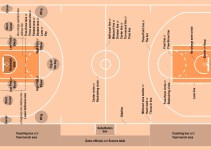 Basketball Court Dimensions, Size & Diagram