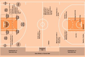 Basketball Court Dimensions, Size &Amp; Diagram