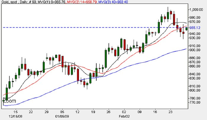 Spot Gold Prices - Daily Candle Chart 2nd March 2009