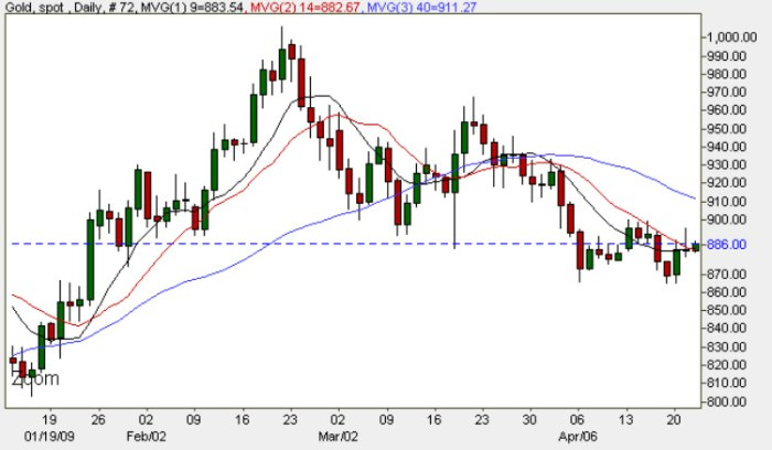 Spot Gold Price Chart - Daily Gold Prices 22nd April 2009