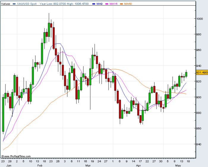 Spot Gold Price - Daily Gold Chart 18th May 2009