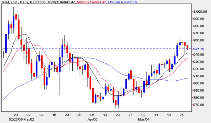 Spot Gold Price Chart - Gold Prices 27th May 2009