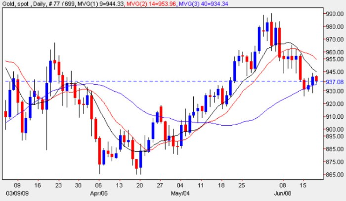 Spot Gold Price Chart - Latest Gold Prices 18th June 2009