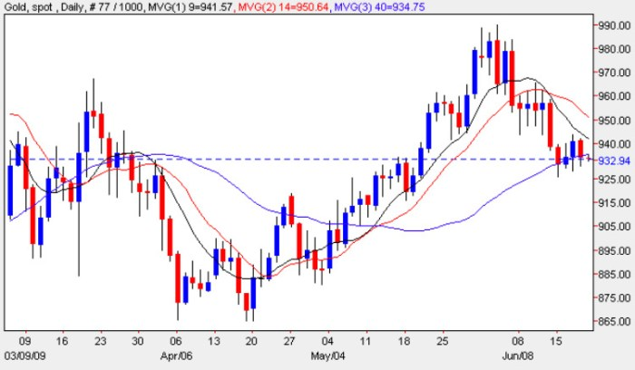 Spot Gold Price Chart - Daily Gold Prices 19th June 2009